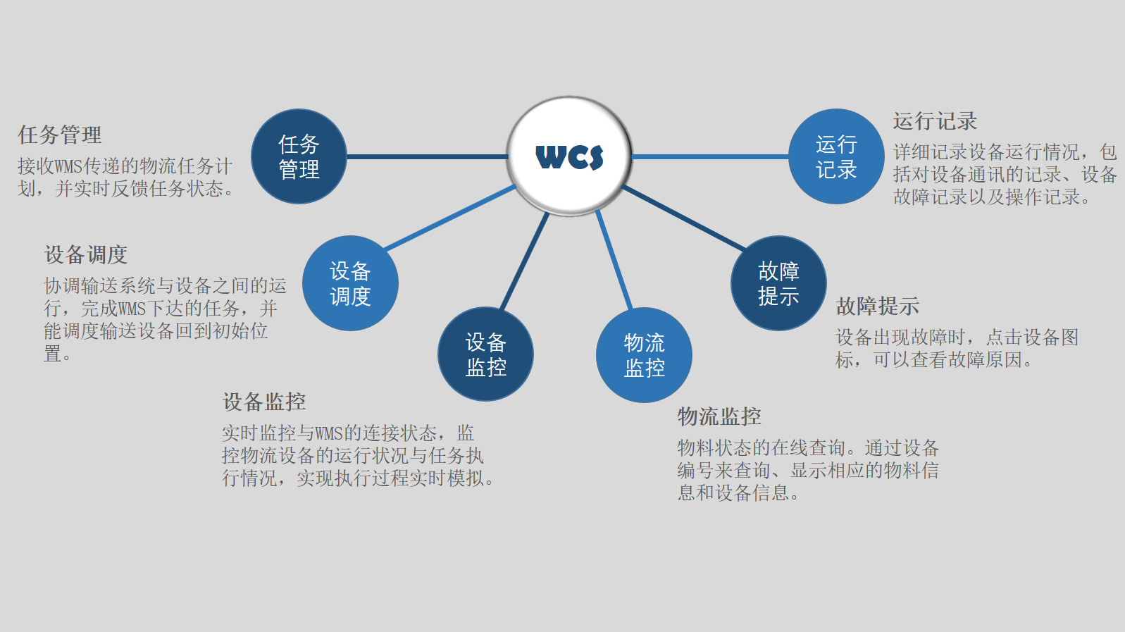 WCS功能图.png