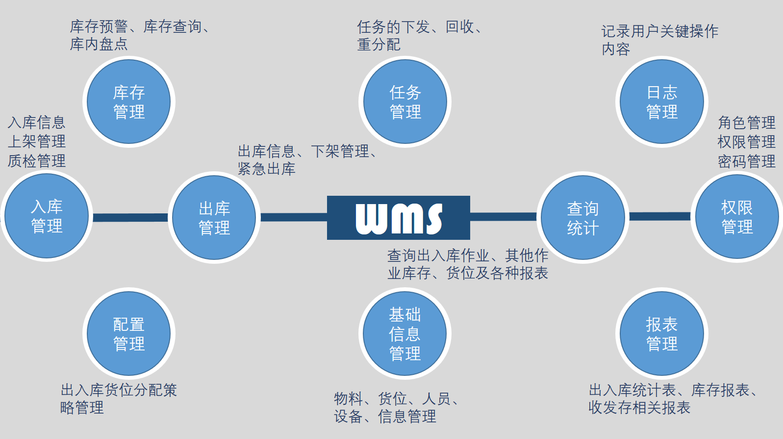 WMS功能图.png